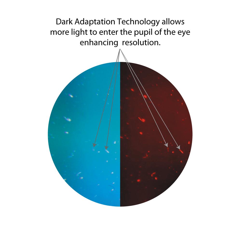 Dark Adaptation Technology description